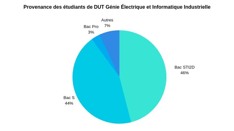 Dut électrotechnique Le Guide Complet