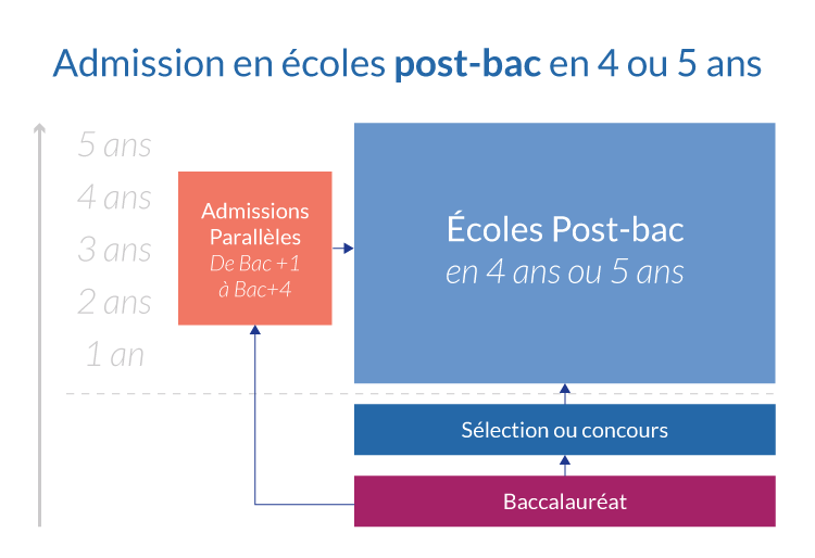 Admission en écoles post-bac en 4 ou 5 ans