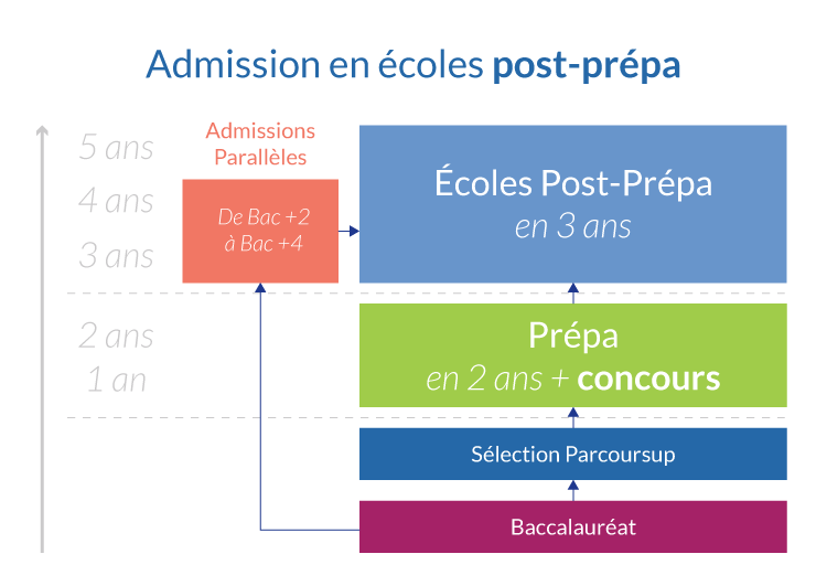 1bec6c9d59a43 Admission en écoles post-prépa
