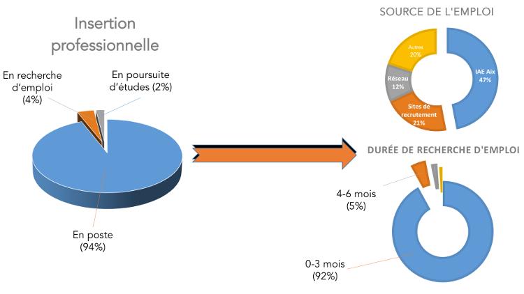 L'insertion professionnelle des diplômés de l'IAE Aix-Marseille