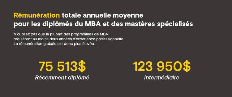 Rémunération totale annuelle moyenne pour les diplômés du MBA et des mastères spécialisés