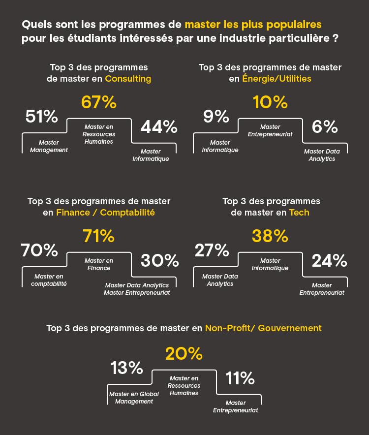 Quels sont les programmes de master les plus populairespour les étudiants intéressés par une industrie particulière ?