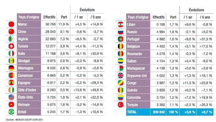 Les Etudiants Etrangers De Plus En Plus Nombreux En France
