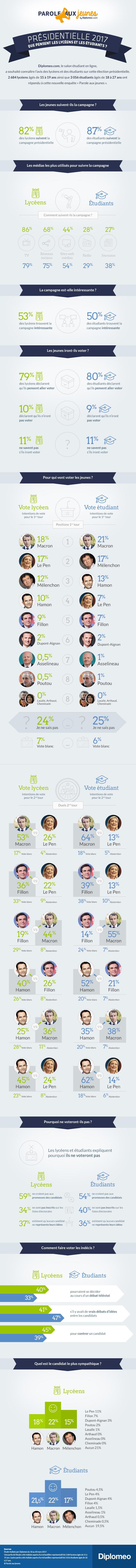 Présidentielle 2017 : pour qui vont voter les jeunes ?