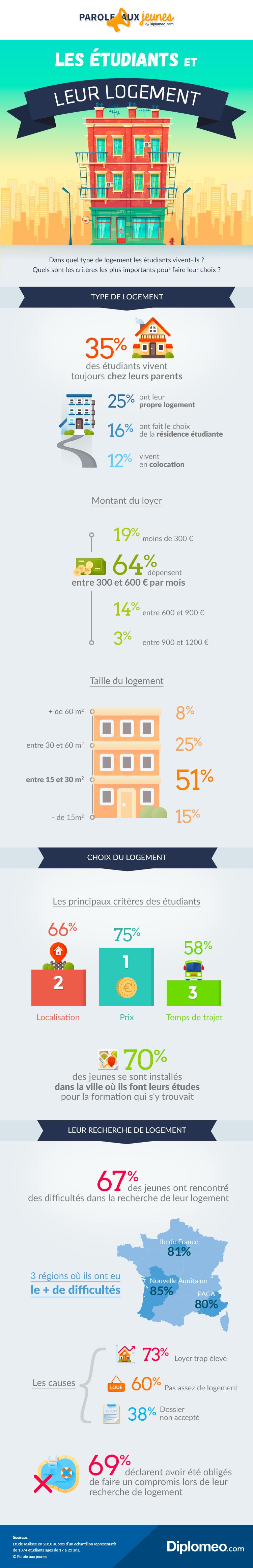 infographie logement étudiant par Diplomeo