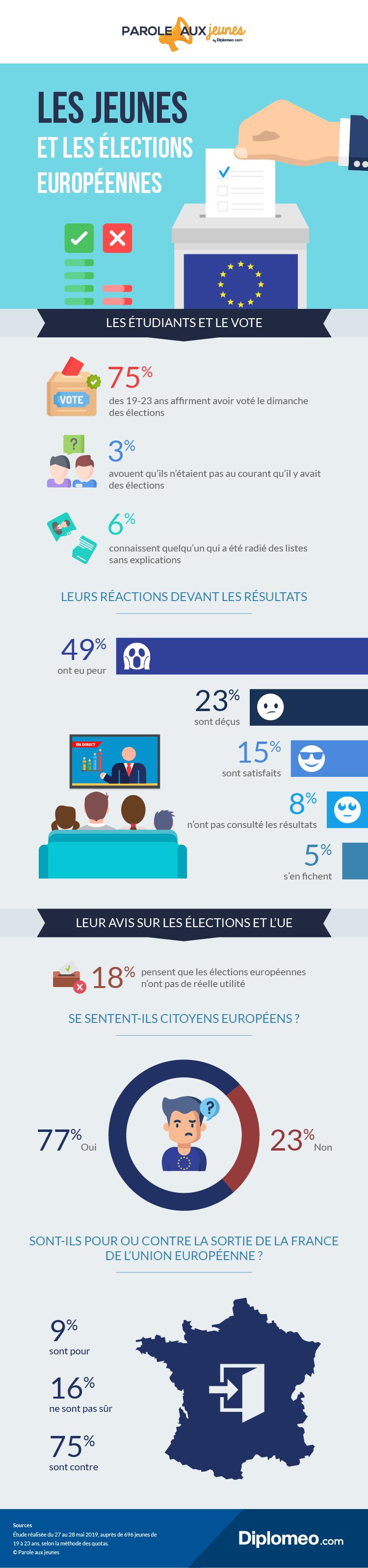 Les jeunes et les élections européennes
