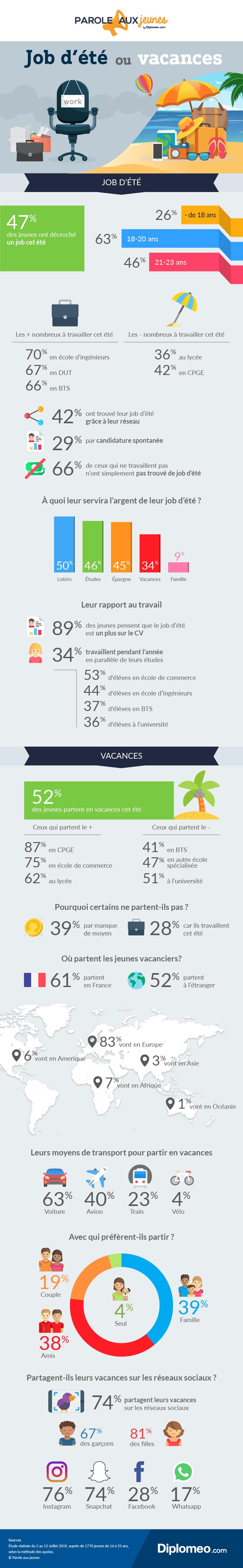 Job d'été ou vacances