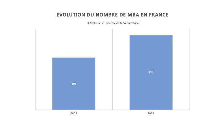 Le nombre de MBA augmente en France